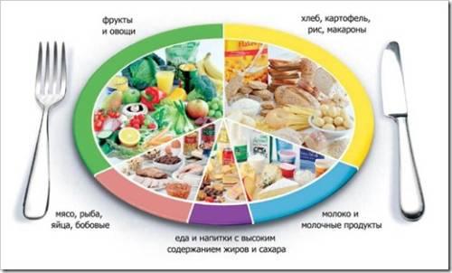 Отсутствие жира и сахара ведёт к гипоксии
